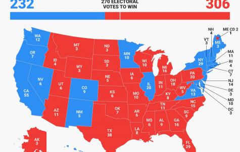 Electoral College Knowledge