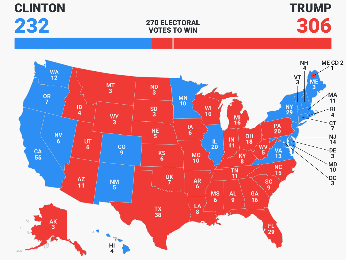 The 2016 electoral map depicting the results of the presidential election.