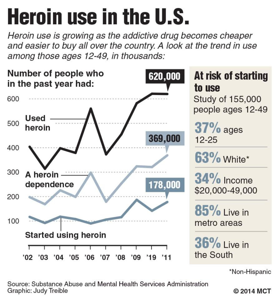 Chart shows the number of people ages 12-49 who have in the past year: used heroin, have a heroin dependence, initiated using heroin.